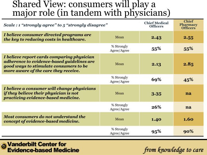 Shared View: consumers will play a major role (in tandem with physicians)