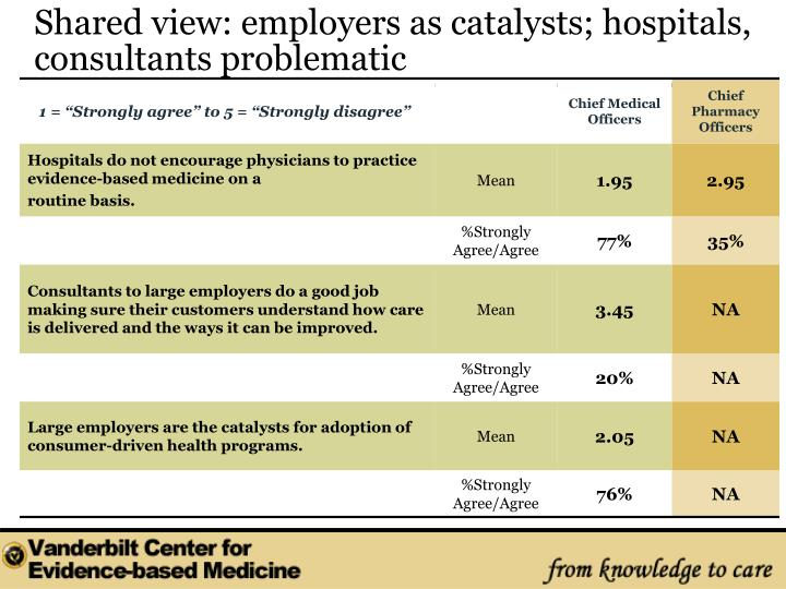Shared view: employers as catalysts; hospitals, consultants problematic