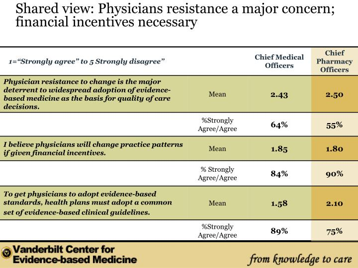 Shared view: Physicians resistance a major concern; financial incentives necessary