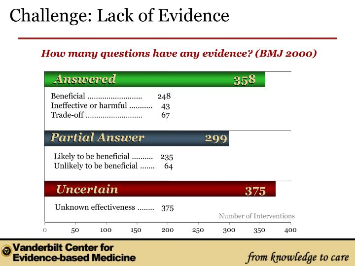 Challenge: Lack of Evidence