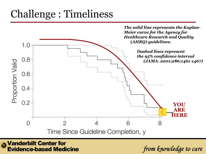 Challenge : Timeliness