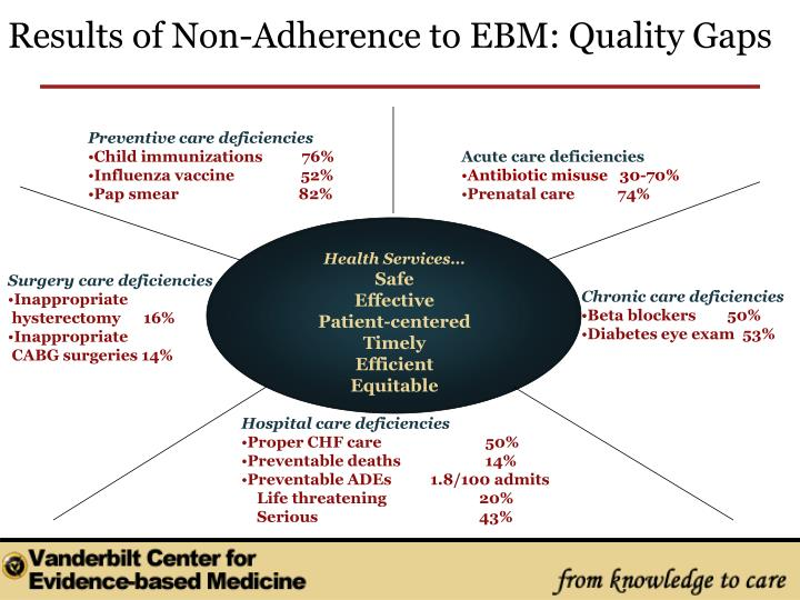 Results of Non-Adherence to EBM: Quality Gaps