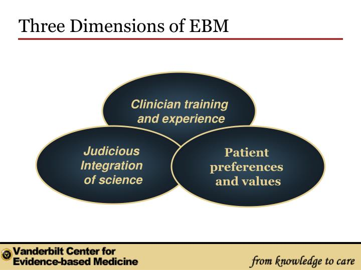 Three Dimensions of EBM