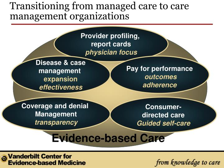 Transitioning from managed care to care management organizations