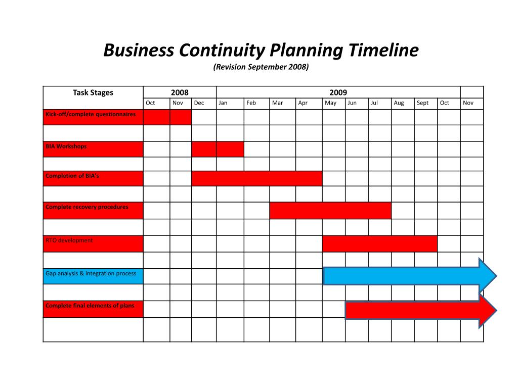 Business Continuity Planning Timeline