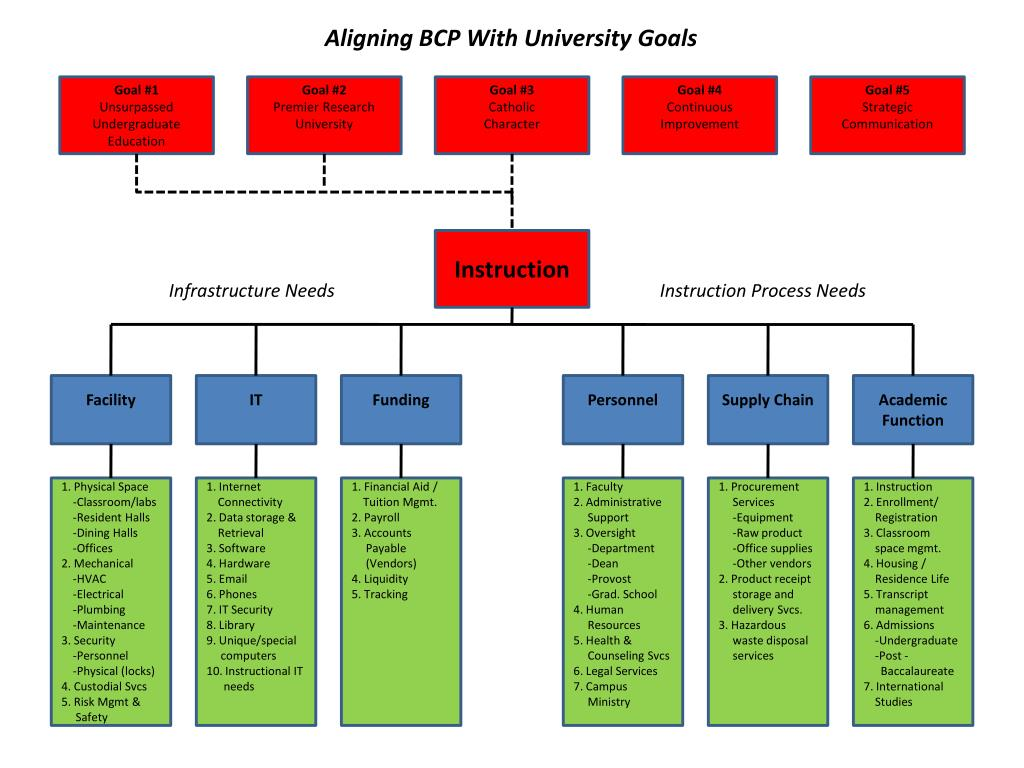 Aligning BCP With University Goals