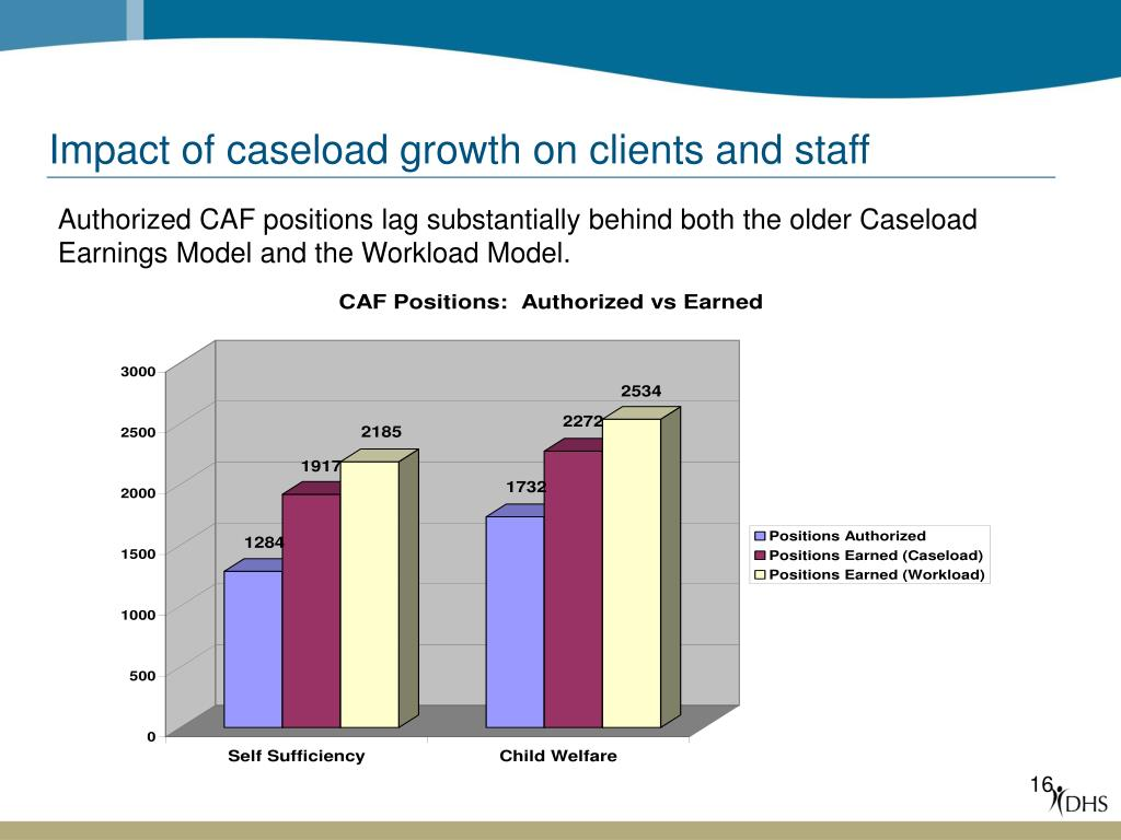 Impact of caseload growth on clients and staff