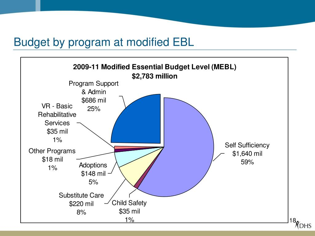 Budget by program at modified EBL