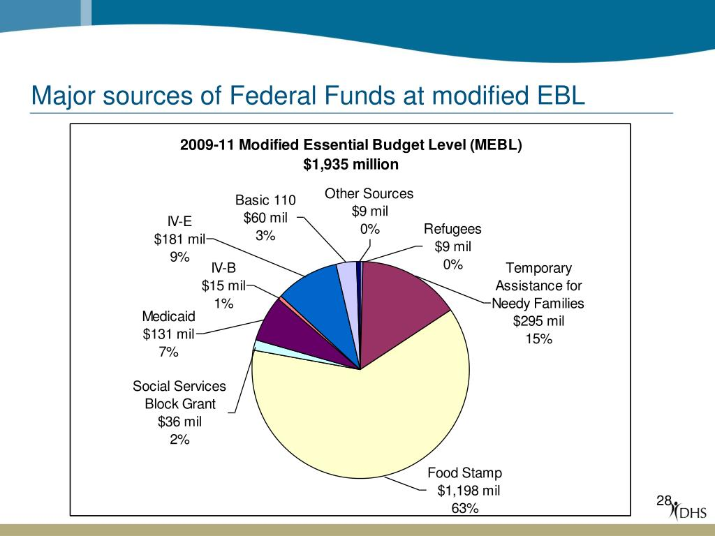 Major sources of Federal Funds at modified EBL