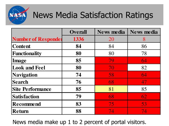 News media satisfaction ratings