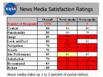 news media satisfaction ratings