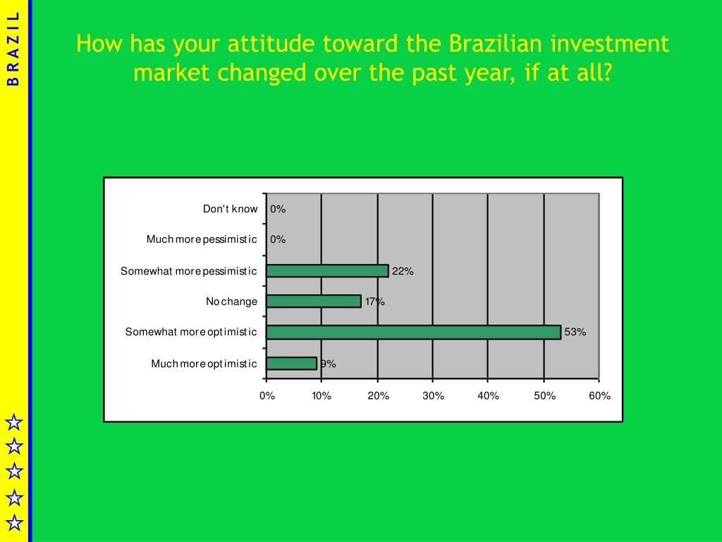 How has your attitude toward the Brazilian investment market changed over the past year, if at all?