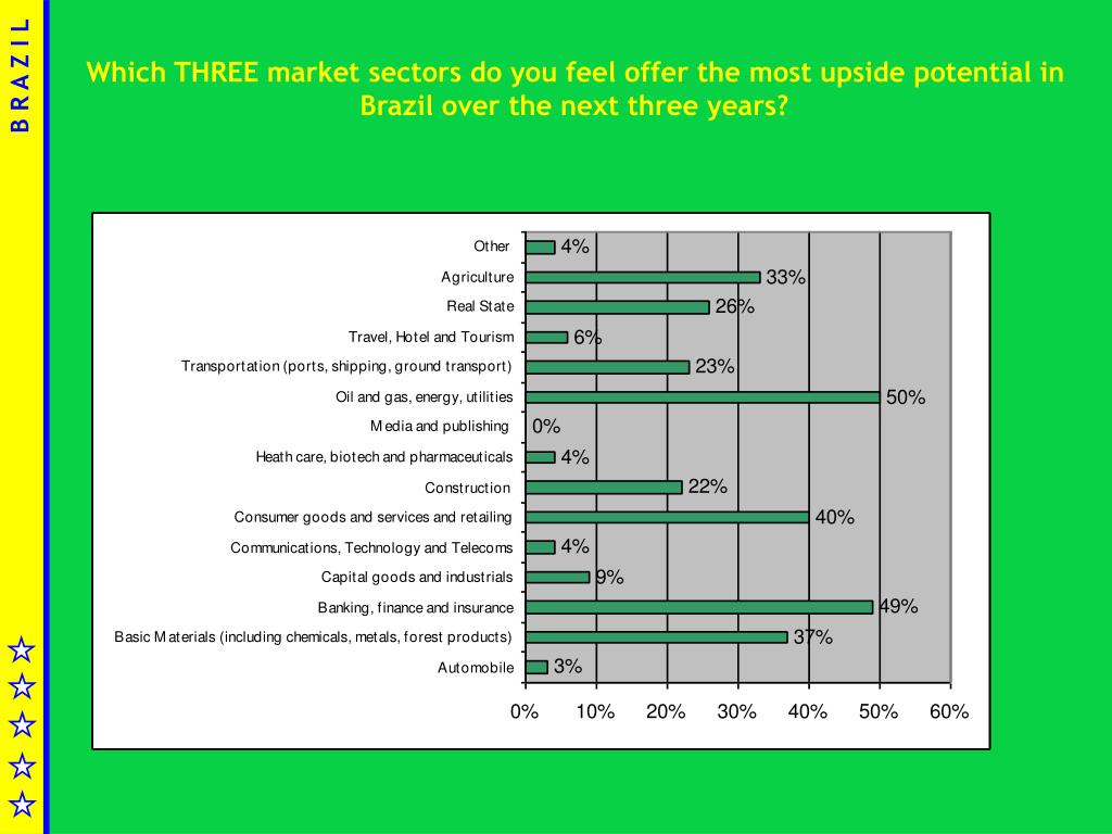 Which THREE market sectors do you feel offer the most upside potential in Brazil over the next three years?
