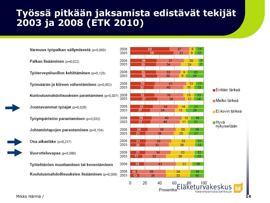 Työssä pitkään jaksamista edistävät tekijät 2003 ja 2008 (ETK 2010)