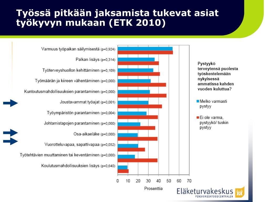 Työssä pitkään jaksamista tukevat asiat työkyvyn mukaan (ETK 2010)