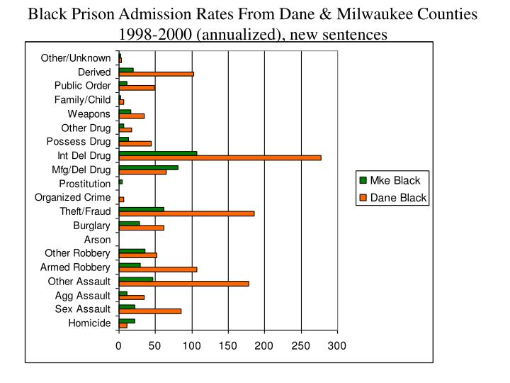 Black Prison Admission Rates From Dane & Milwaukee Counties 1998-2000 (annualized), new sentences