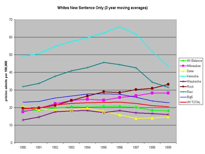 Compare Counties Whites New Sentences
