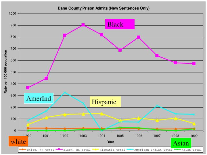 Dane New Totals All Races