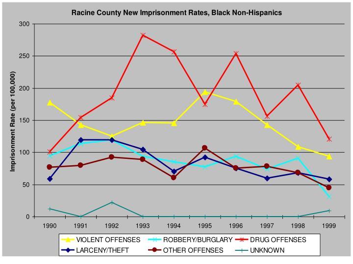 Racine New Black