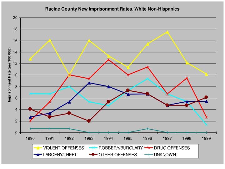 Racine New White