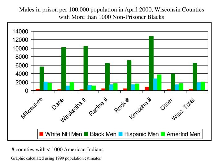 Males in prison per 100,000 population in April 2000, Wisconsin Counties with More than 1000 Non-Prisoner Blacks