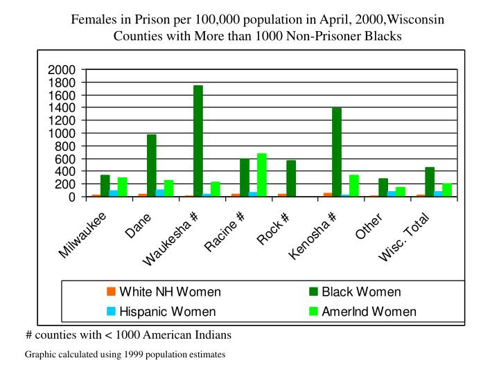 Females in Prison per 100,000 population in April, 2000,Wisconsin Counties with More than 1000 Non-Prisoner Blacks