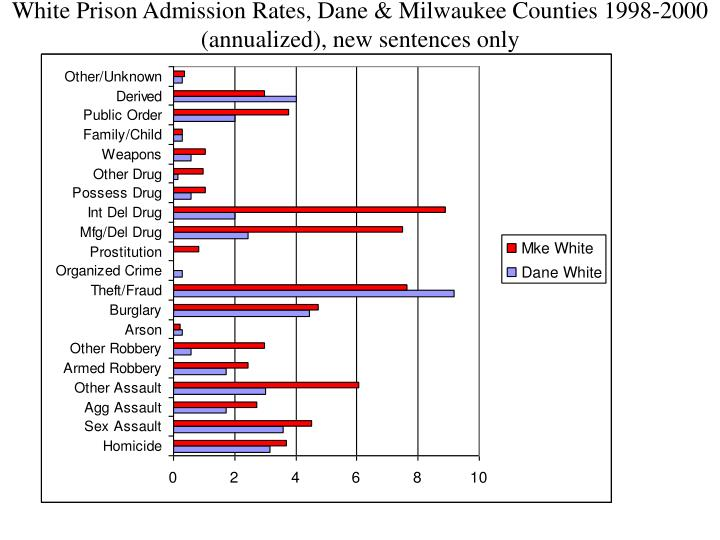 White Prison Admission Rates, Dane & Milwaukee Counties 1998-2000 (annualized), new sentences only