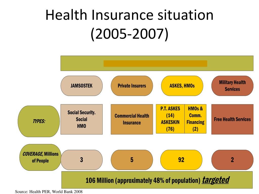 Health Insurance situation