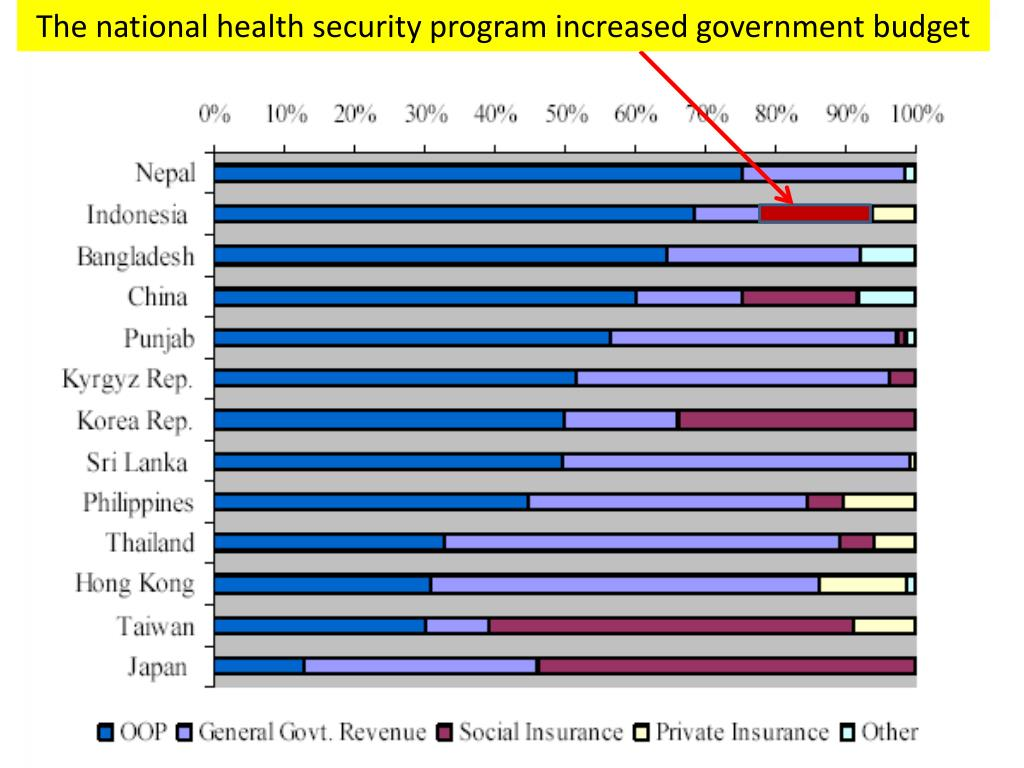 The national health security program increased government budget