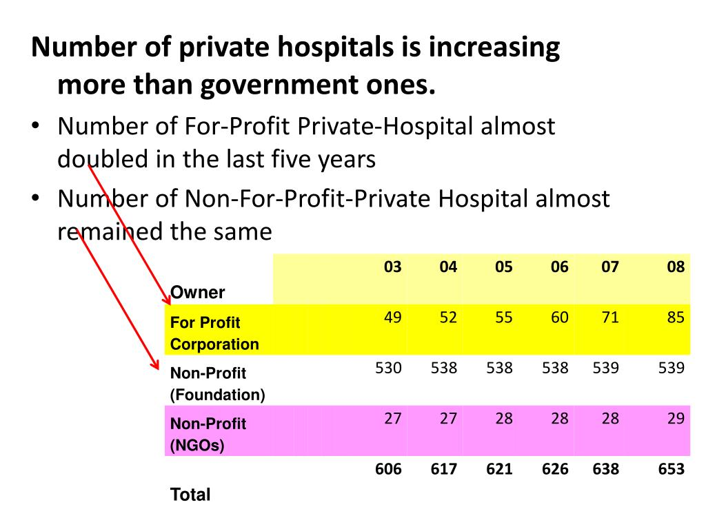 Number of private hospitals is increasing more than government ones.