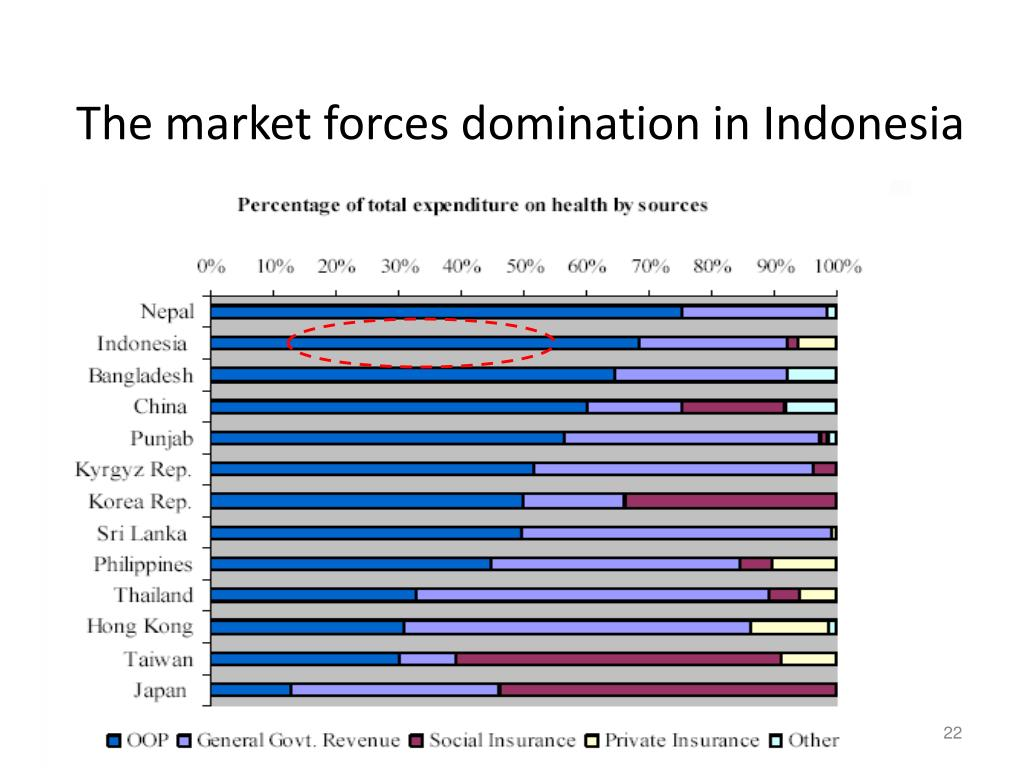 The market forces domination in Indonesia