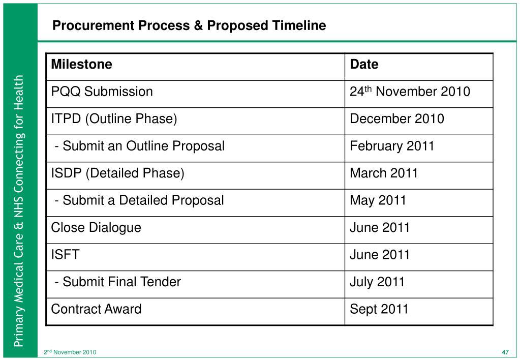 Procurement Process & Proposed Timeline