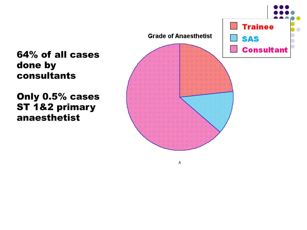 64% of all cases done by consultants