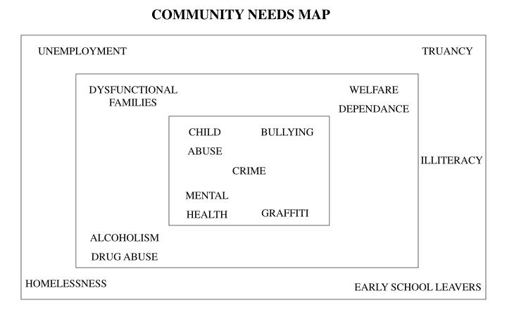 COMMUNITY NEEDS MAP
