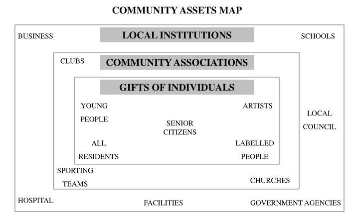 COMMUNITY ASSETS MAP