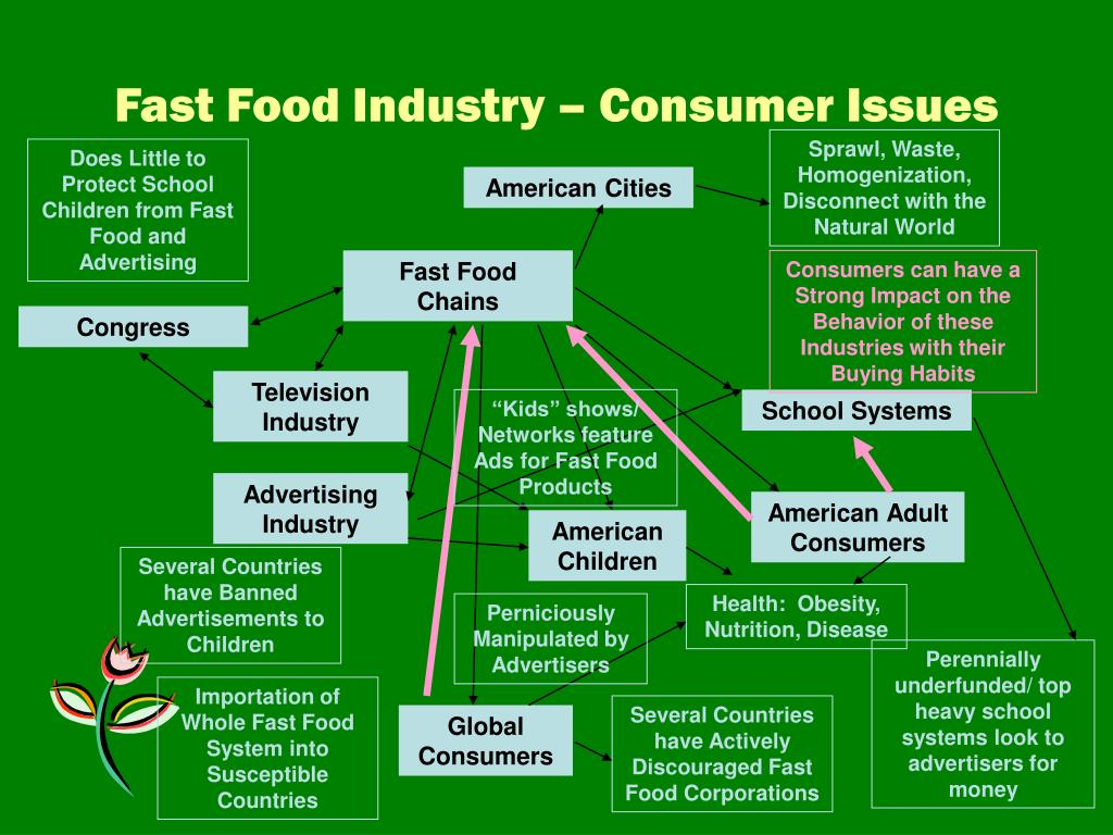 Fast Food Industry – Consumer Issues