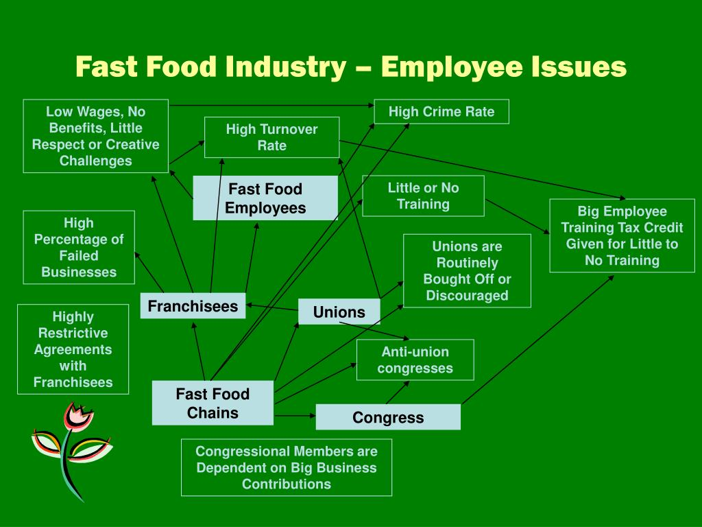 Fast Food Industry – Employee Issues