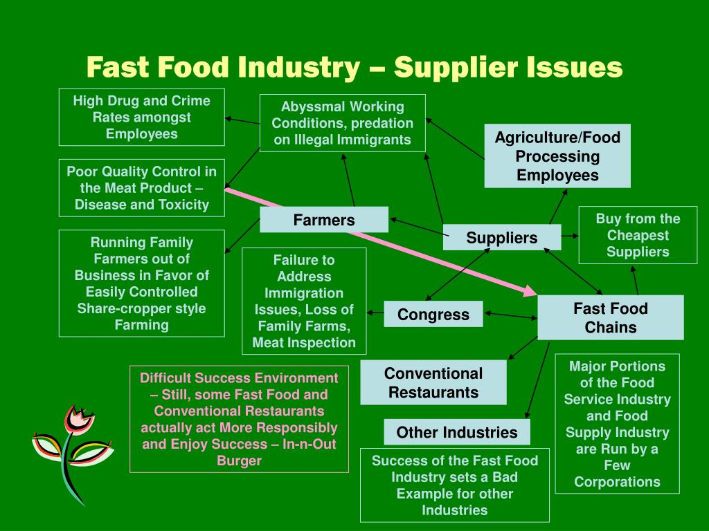 Fast Food Industry – Supplier Issues