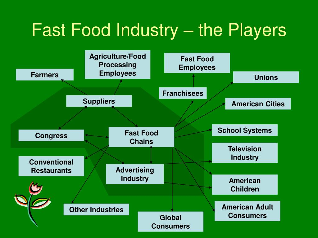 Fast Food Industry – the Players