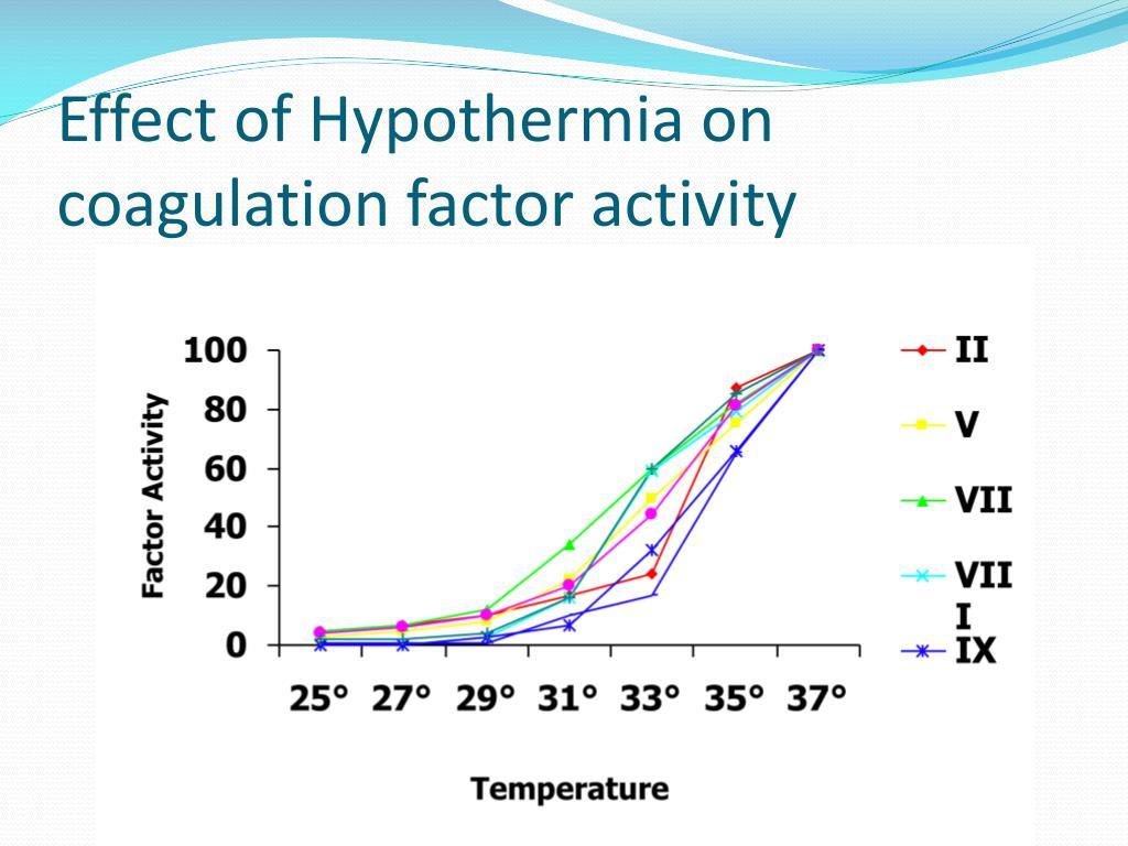 Effect of Hypothermia on coagulation factor activity
