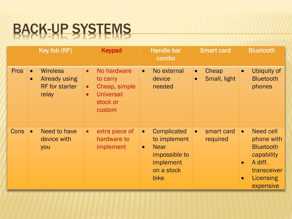 Back-up Systems