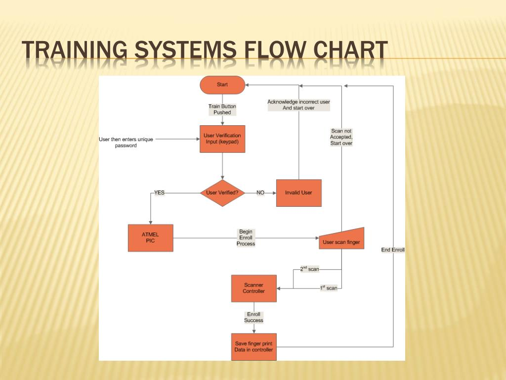 Training Systems Flow Chart