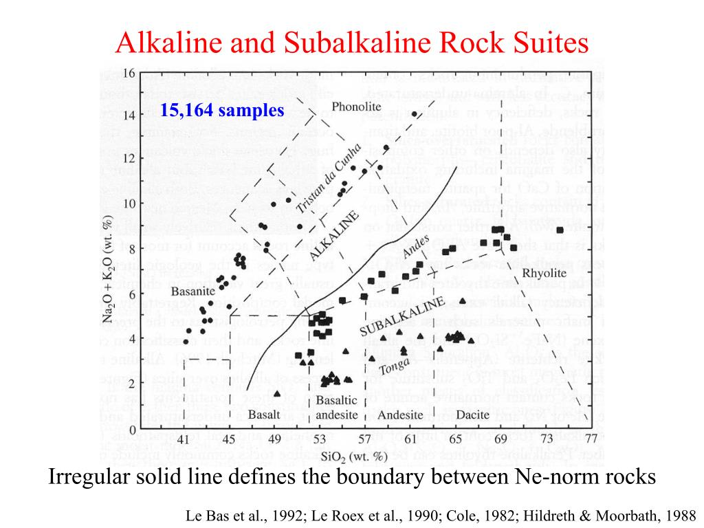 Alkaline and Subalkaline Rock Suites