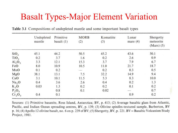 Basalt types major element variation