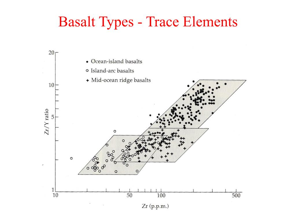 Basalt Types - Trace Elements