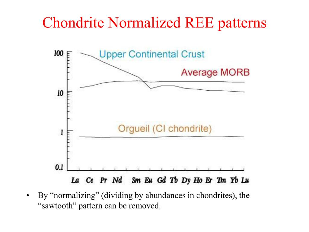 Chondrite Normalized REE patterns