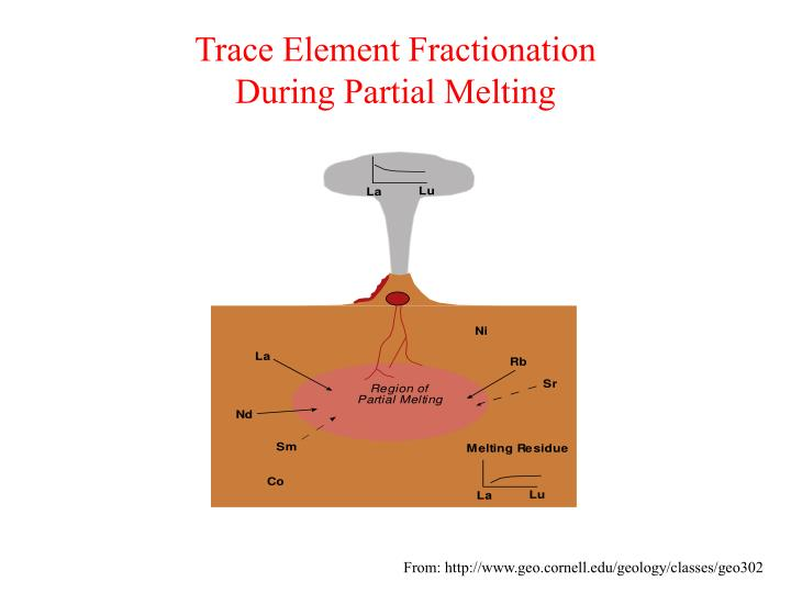 Trace element fractionation during partial melting