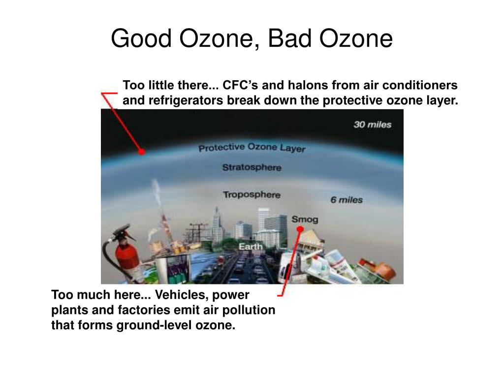 Good Ozone, Bad Ozone