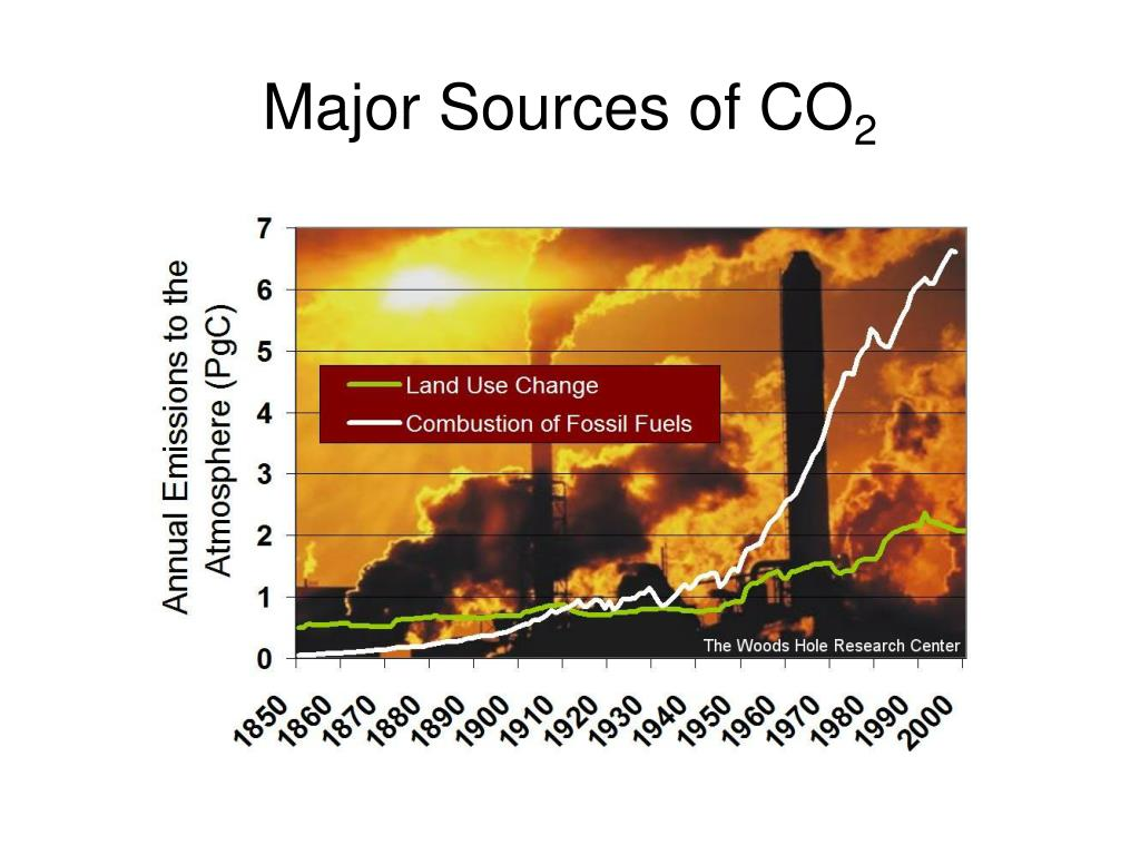 Major Sources of CO