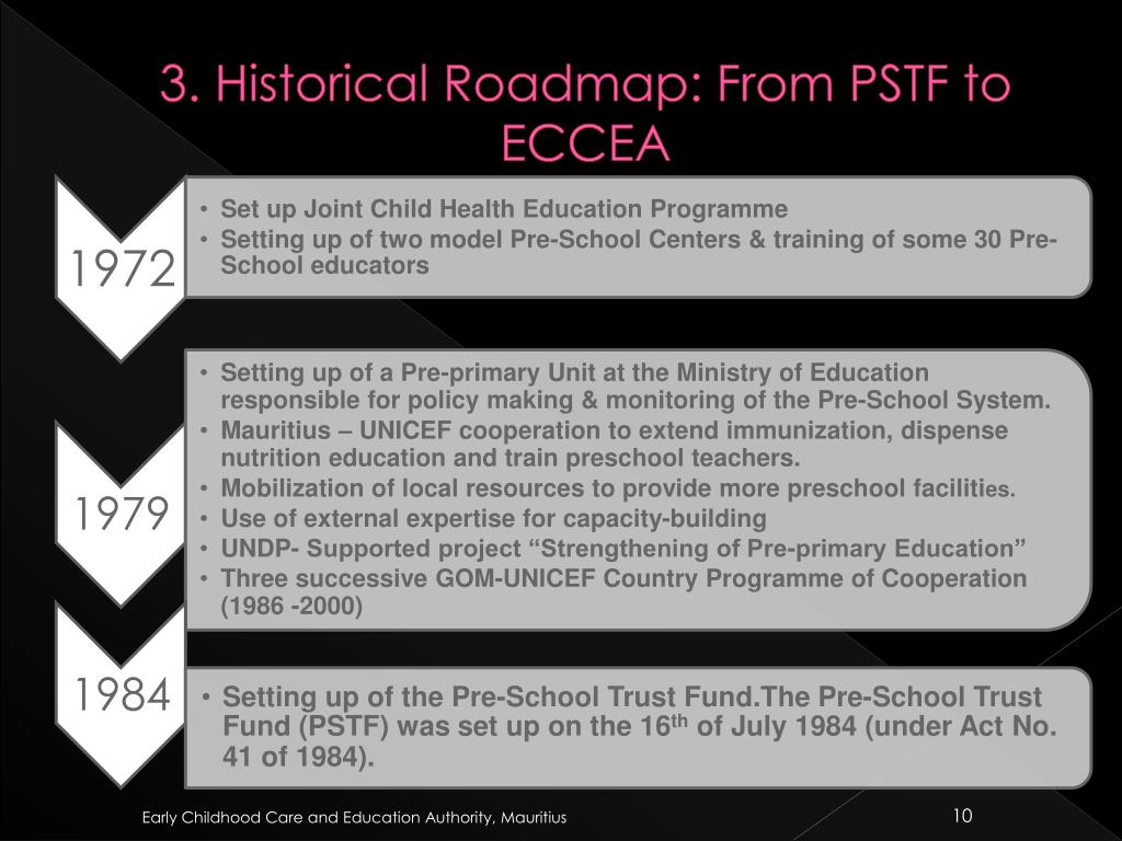 3. Historical Roadmap: From PSTF to ECCEA
